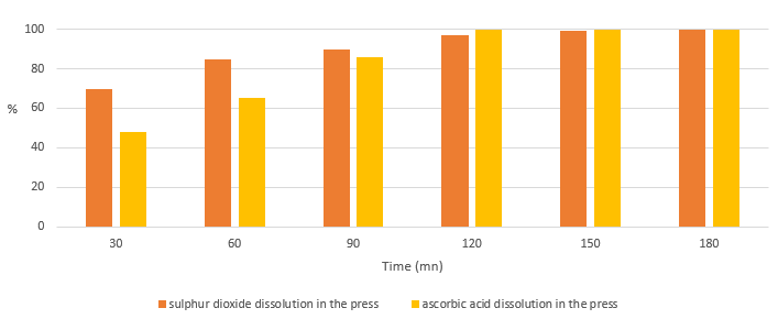 Gradual release of sulphur dioxid and ascorbic acid