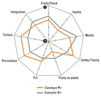 Sensory Profiles between Classique M+ and Evolution M+
